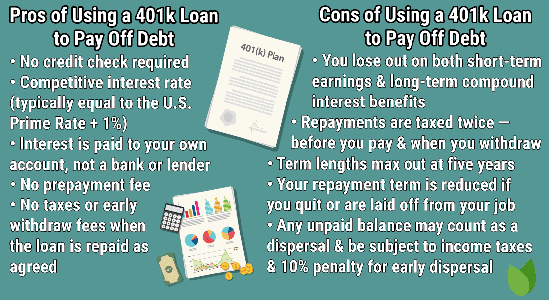 Pros & Cons of 401k Loans