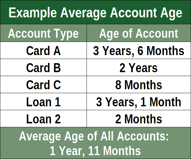 Example Account Age Average
