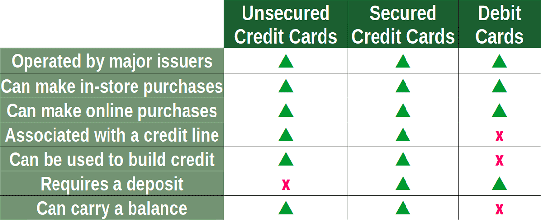 Types of Payment Cards