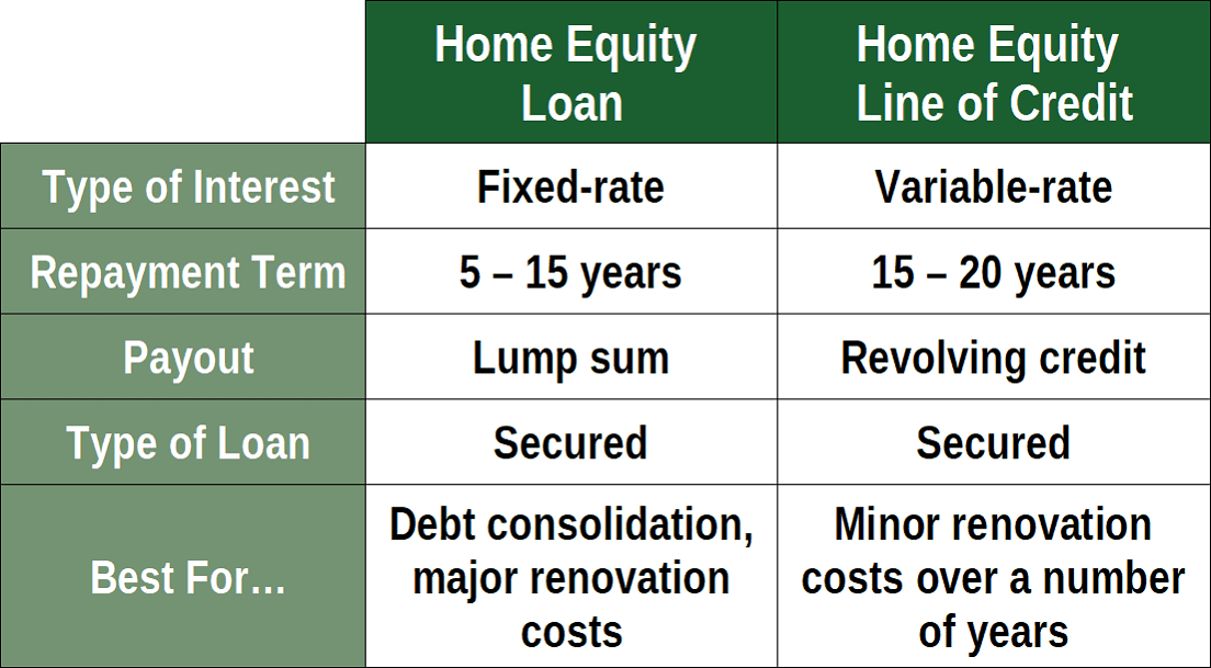 Home Equity Loan vs. Credit Line