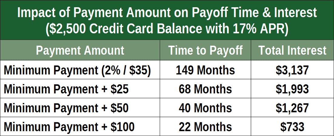 Minimum Payment Impacts
