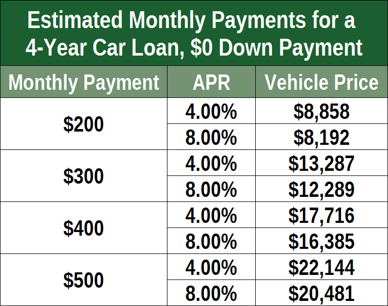 Monthly Payments for 4-year Auto Loan