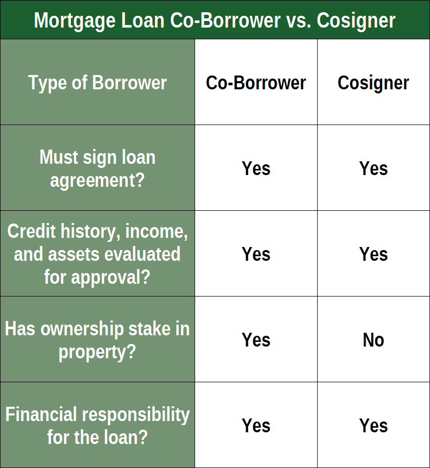 Co-Borrower vs Cosigner