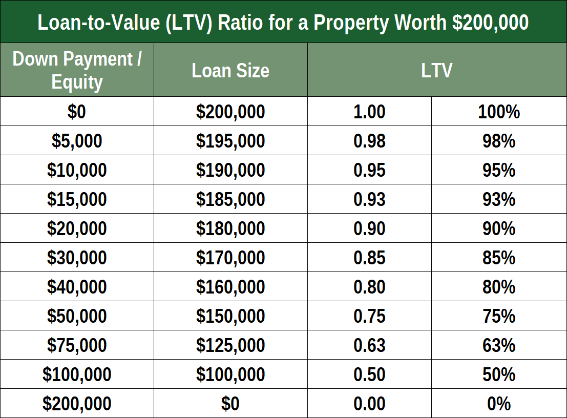 Example LTV for $200,000 House