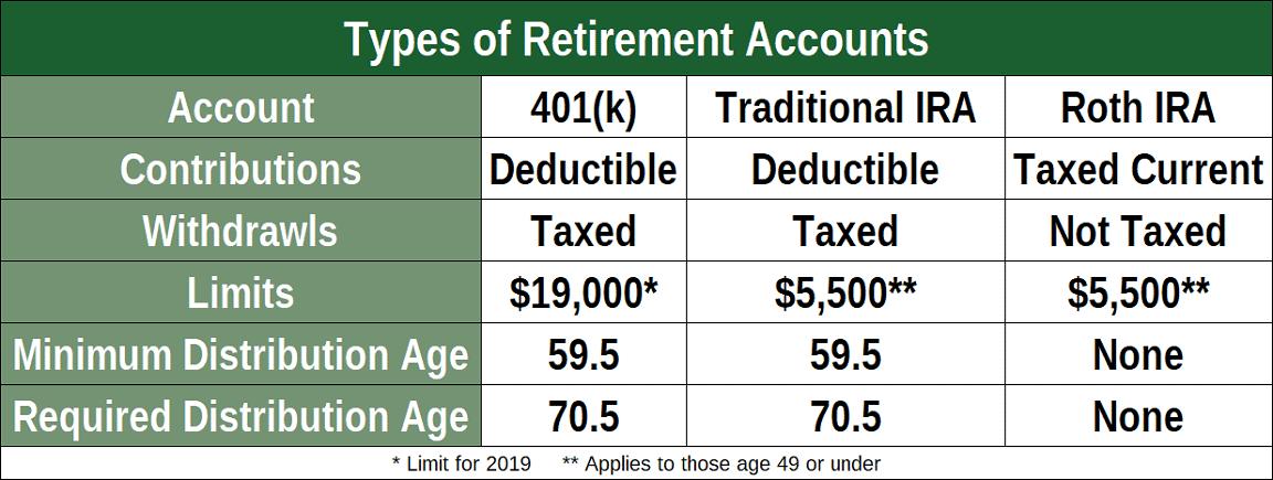 Chart Comparing Retirement Accounts