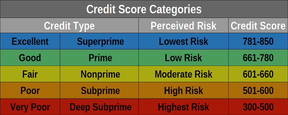 Credit Scores and Risk