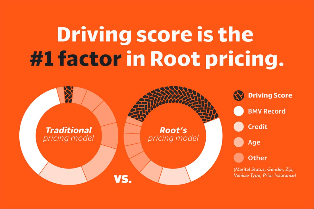 Graphic of Root pricing structure