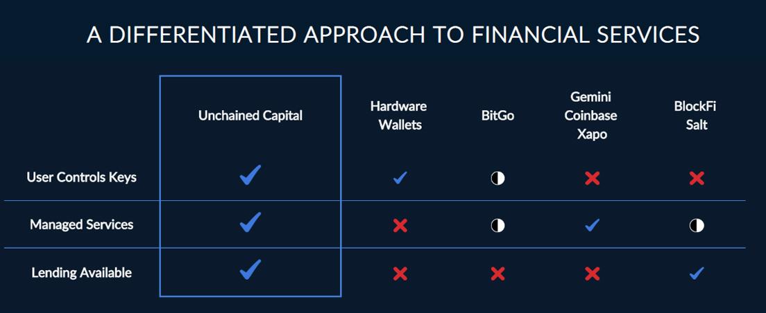 Screenshot of Unchained Capital benefits