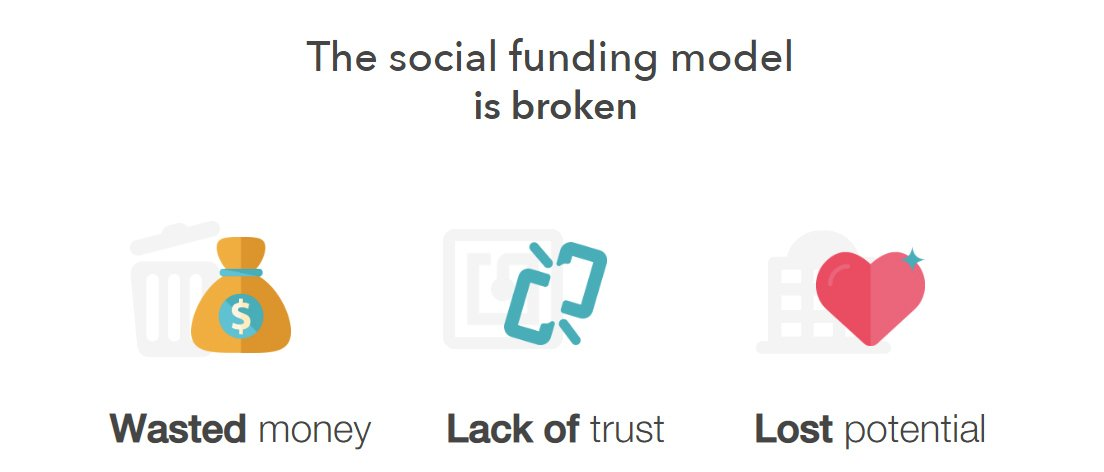 Screenshot of social funding challenges
