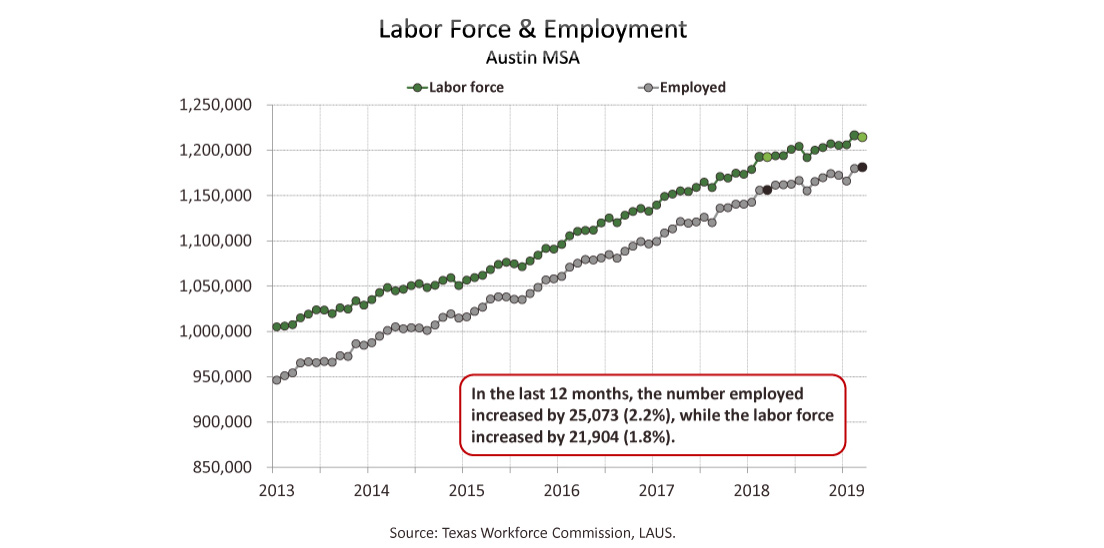 Screenshot of Austin, Texas labor force graphic