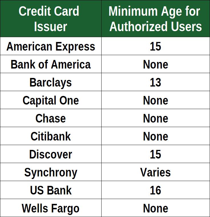 Authorized User Minimum Ages