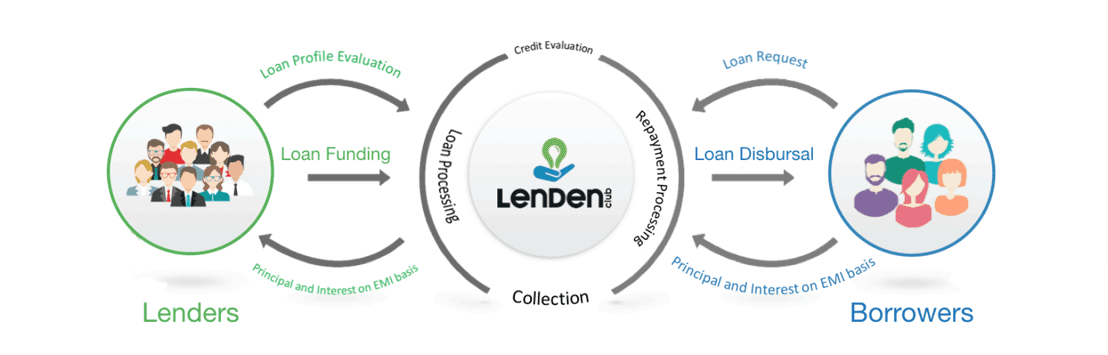 LenDenClub Borrowing and Lending Graphic