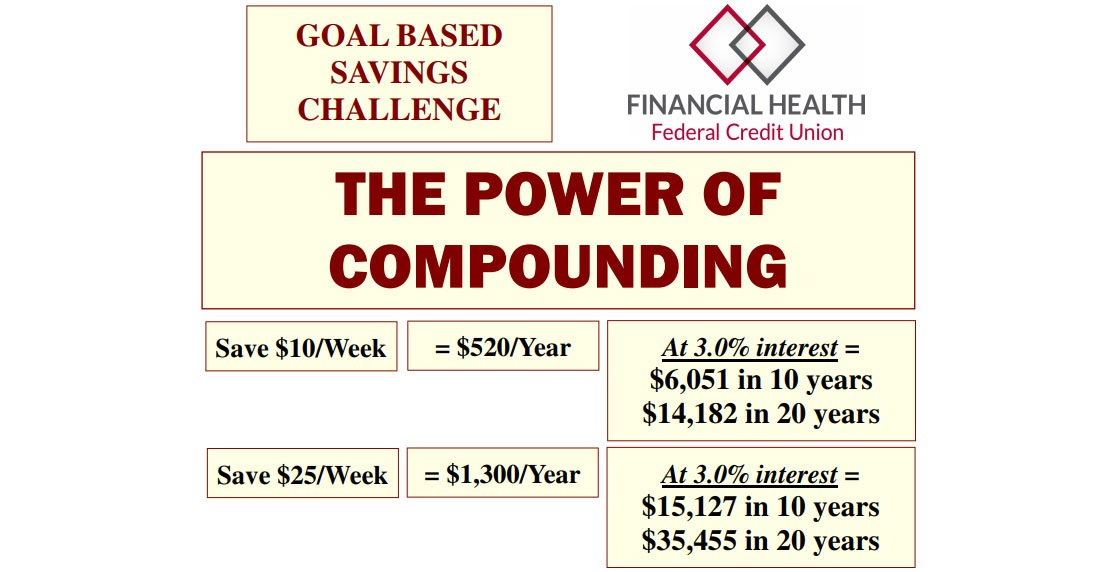 Screenshot of FHFCU compounding interest worksheet