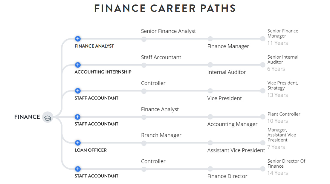 Screenshot of career paths in finance