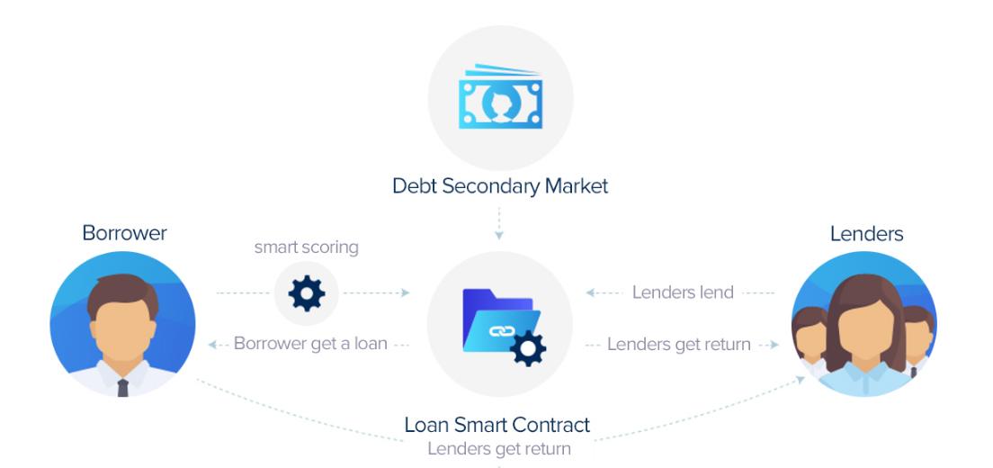 Lendoit borrowing graphic