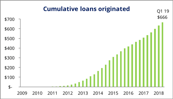 Loan Origination Graph