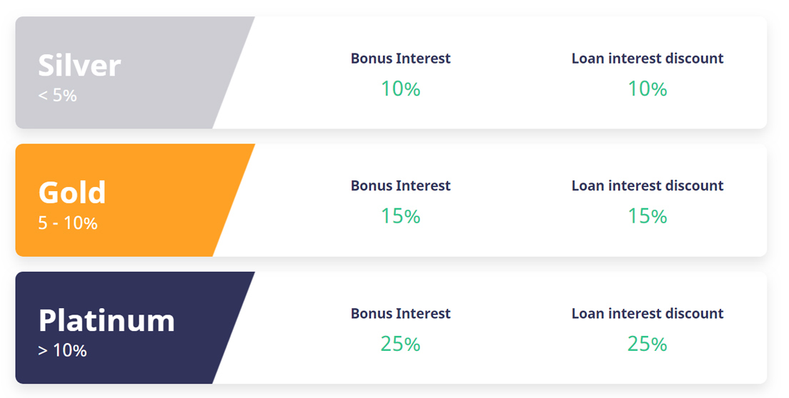 Screenshot of CEL interest levels