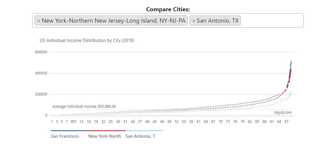 Screenshot of DQYDJ U.S. income percentile calculator