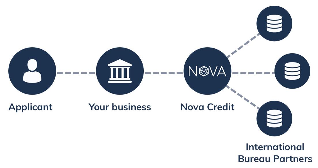 Nova Credit workflow