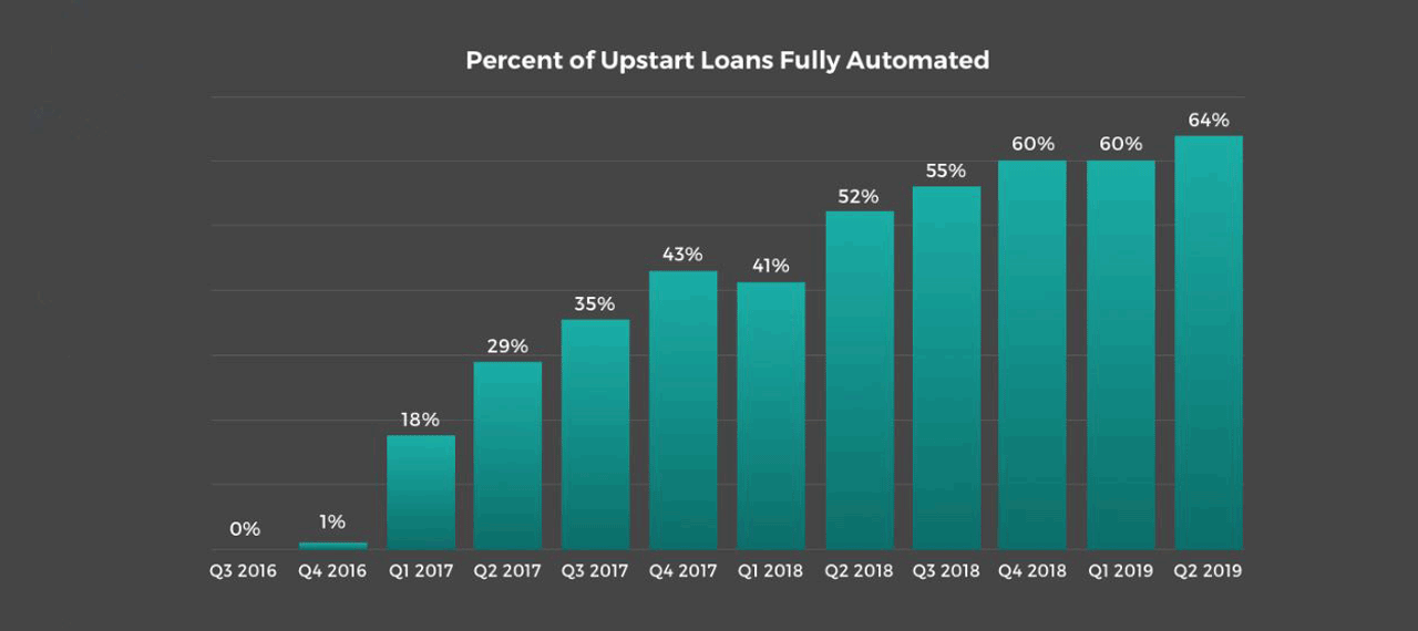 Loan Automation Graph