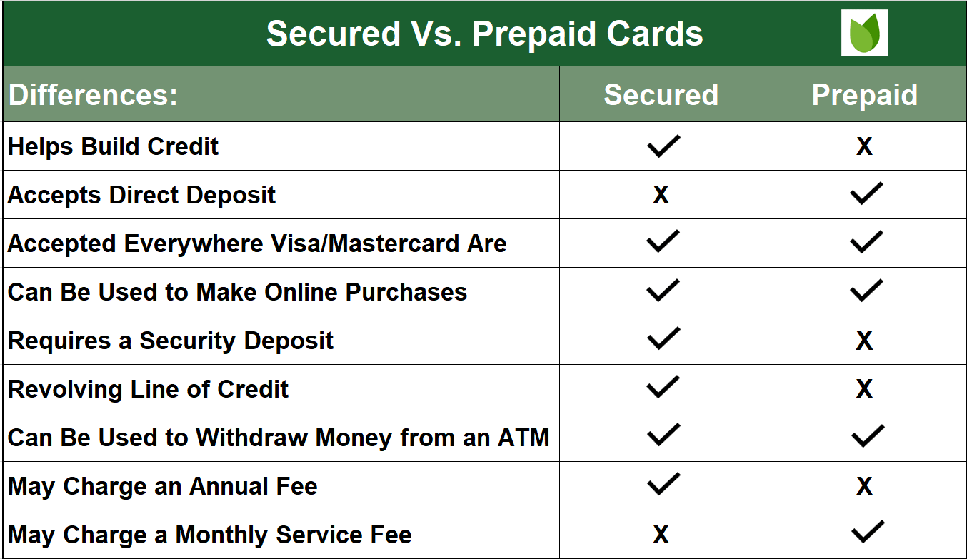 Chart showing the differences between secured and prepaid cards