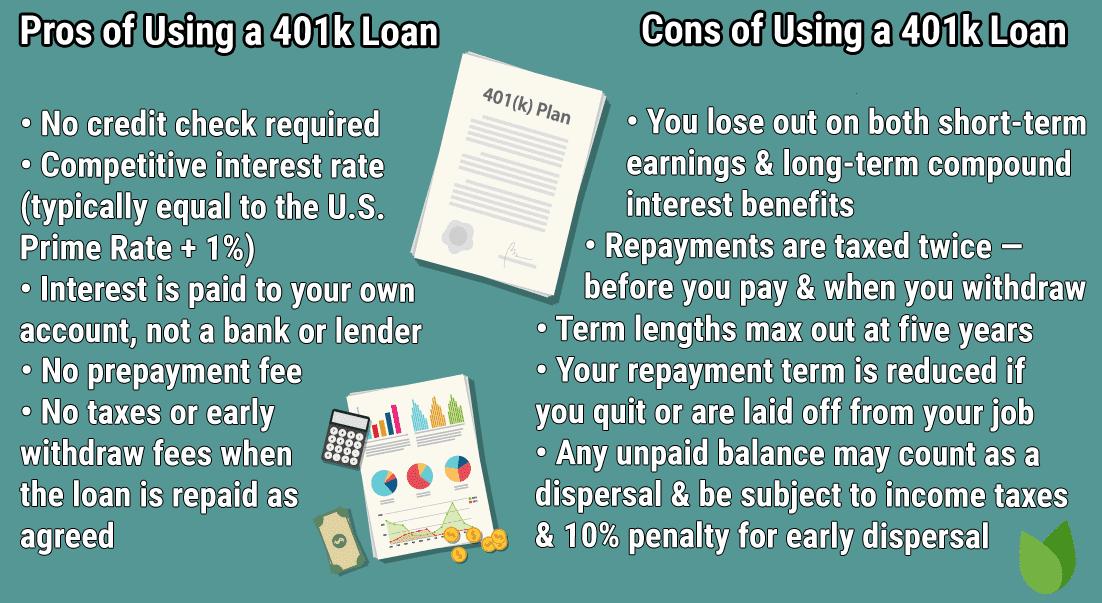 401k Loans Graphic