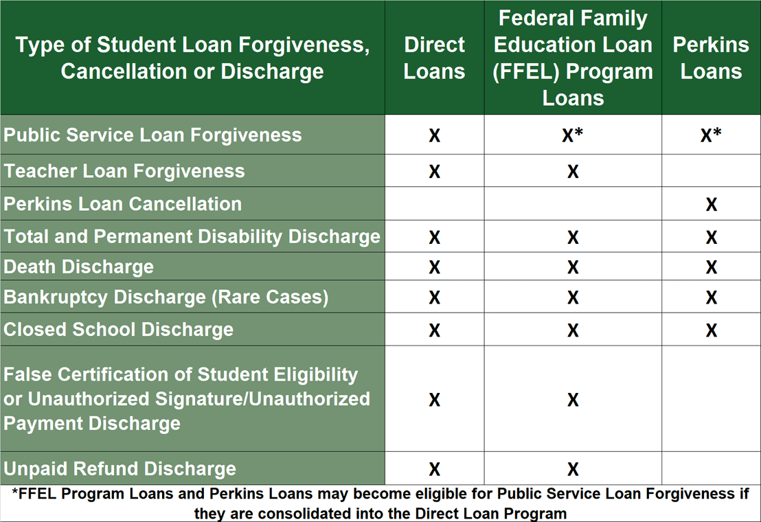 Student Loan Forgiveness Chart