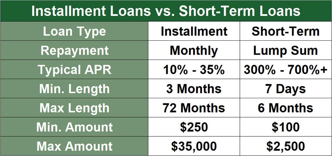 Short Term vs Installment Loan
