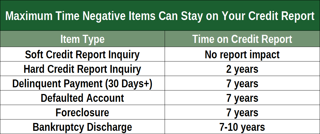 Time Negative Items Can Remain On Credit Report