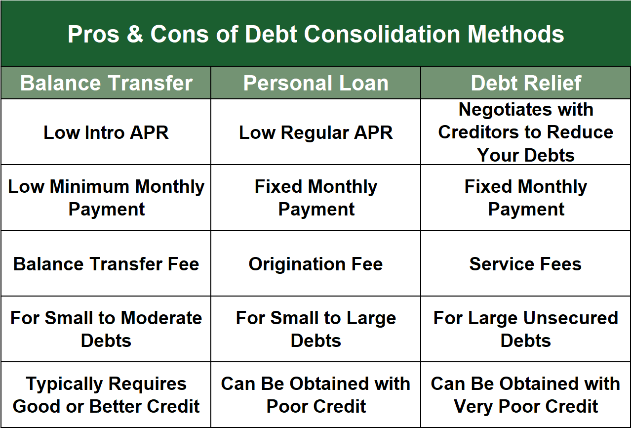 Pros and Cons of Consolidation Methods