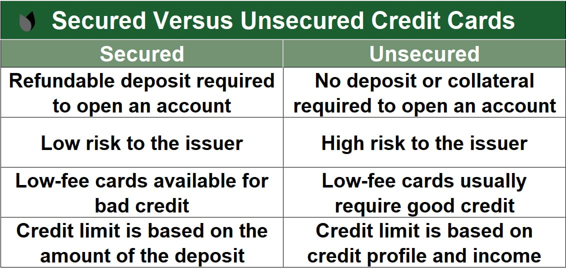 Secured Versus Unsecured Credit Cards