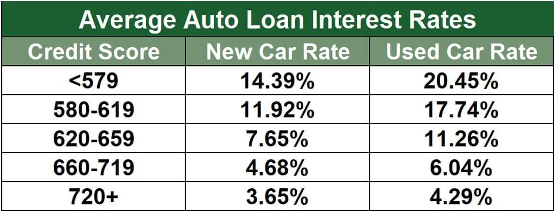 Auto Loan Interest Rates