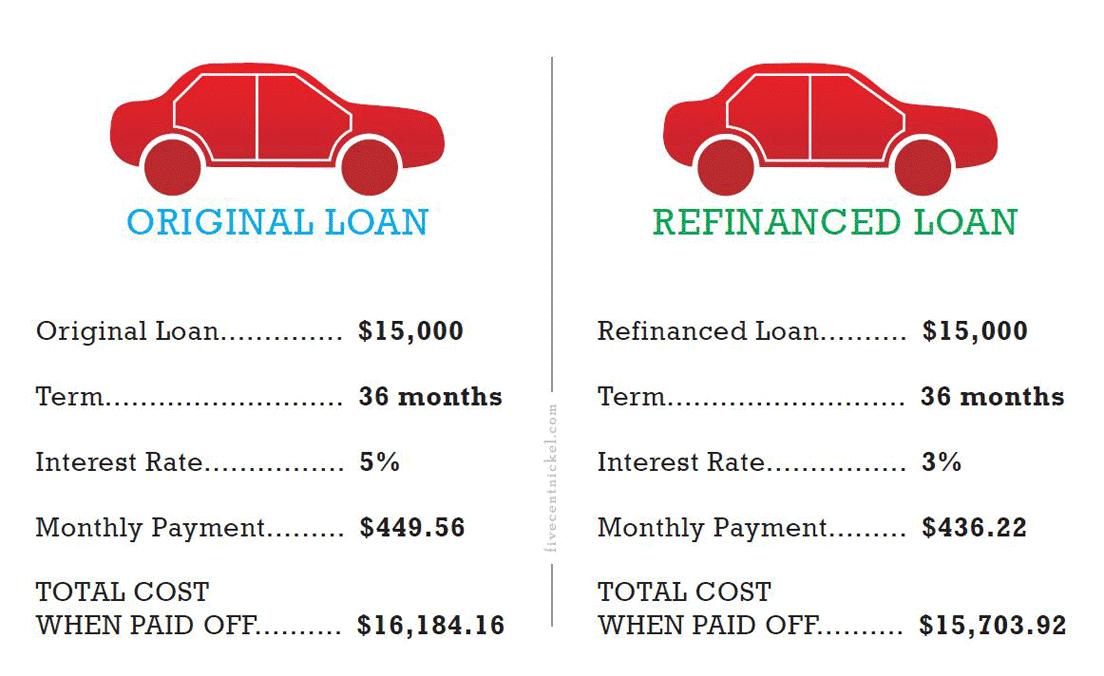 Auto Refinance Example