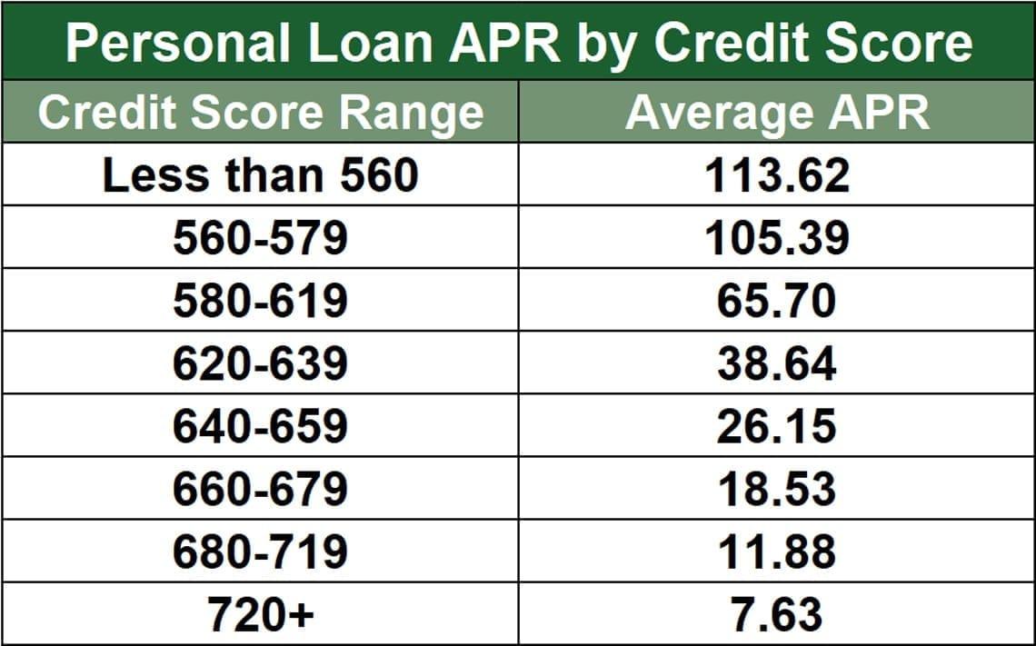 Average Loan APRs