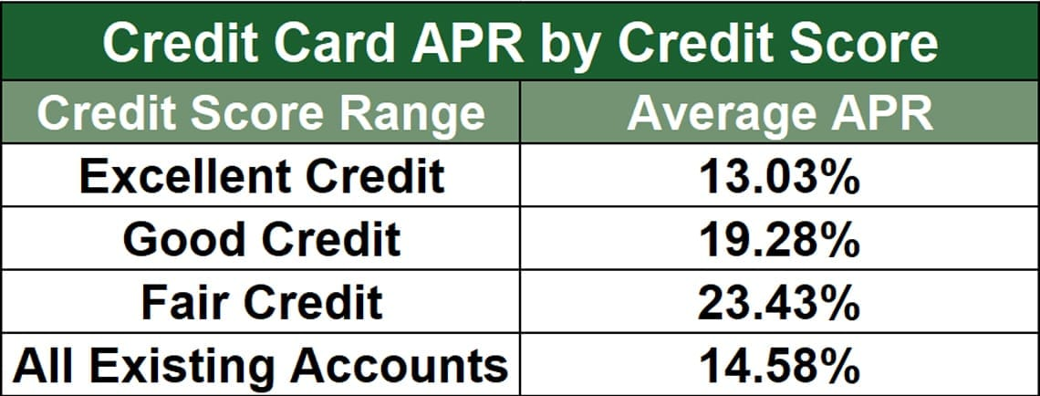 Average Card APRs By Score