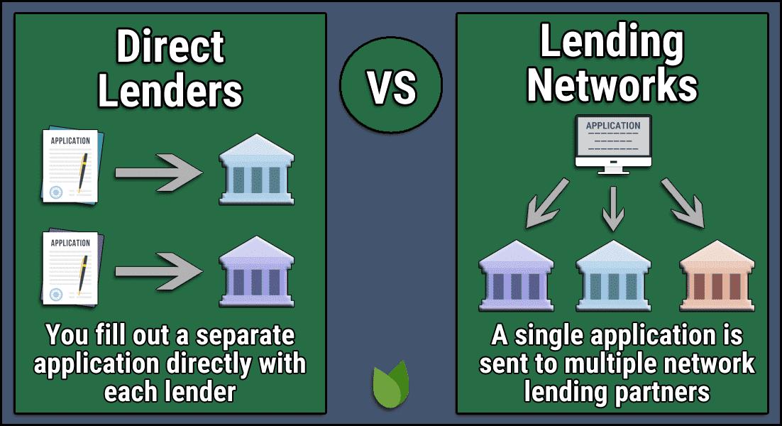Direct Lenders vs Lending Networks
