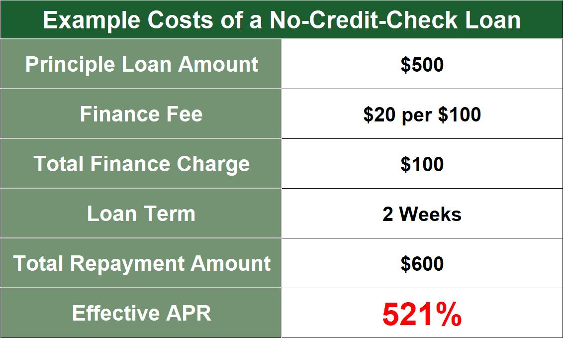 No Credit Check Loans