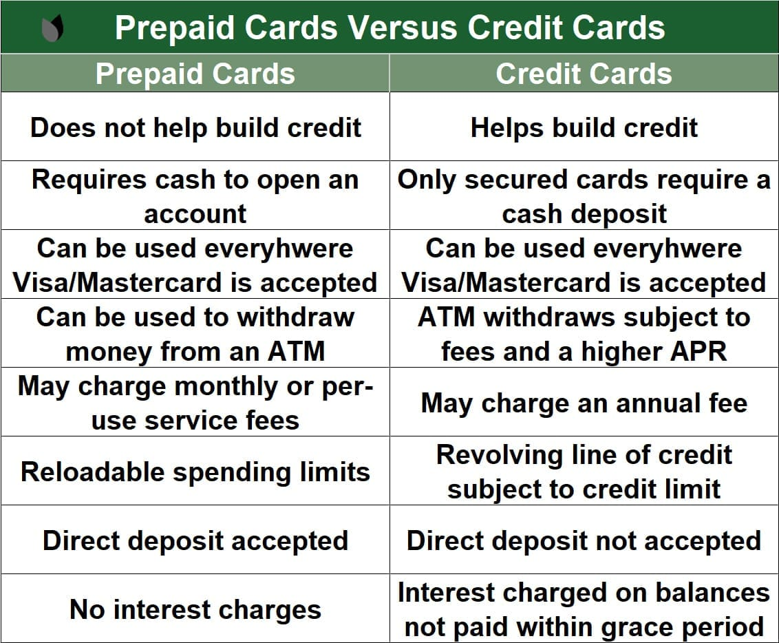 Prepaid Cards vs. Credit Cards