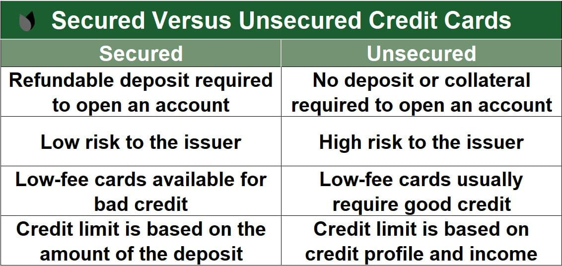 Secured vs. Unsecured Cards