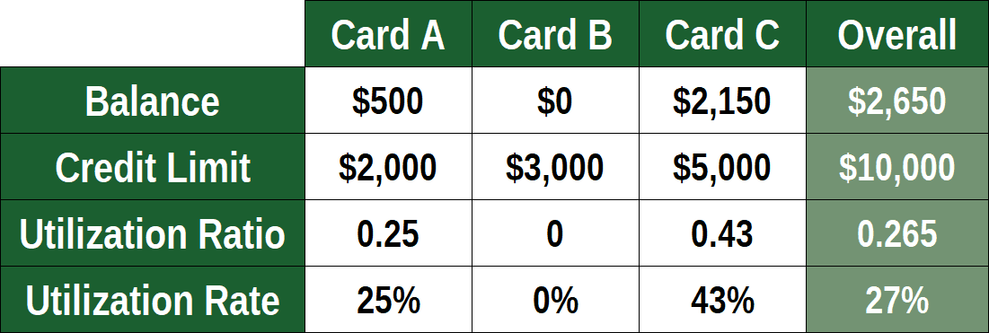 Credit Utilization Example