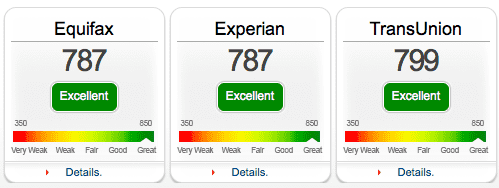 Equifax, Experian and TransUnion credit scores.