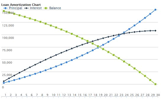Credit Karma Loan Amortization Chart