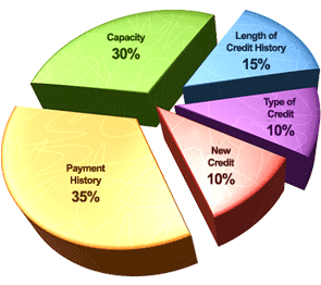 A chart of Andorra Credit Repair's credit score breakdown