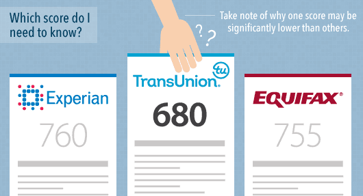 Image of Experian, TransUnion and Equifax credit reports.
