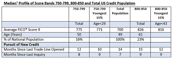 Excerpt of FICO Credit Score Profile Chart