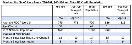 Excerpt of FICO Credit Score Profile Chart