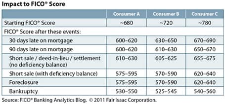 Chart of FICO Score Impacts from Negative Accounts