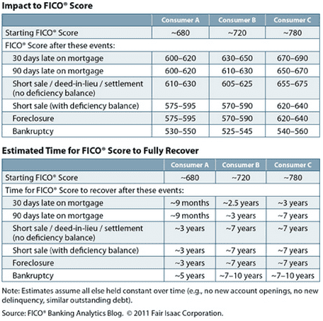 Chart Showing FICO Score Impacts from Negative Accounts