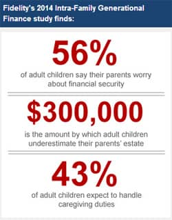 FidelitStudyBoxFidelity's 2014 Intra-Family Generational Finance study finds:
