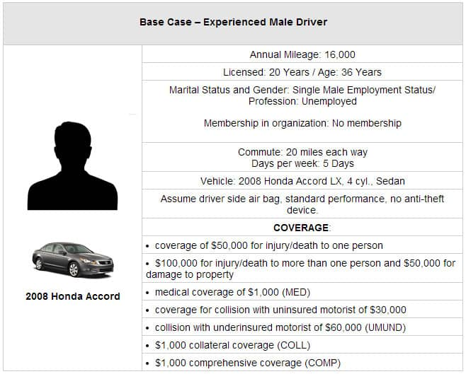 Base Case — Experienced Male Driver
